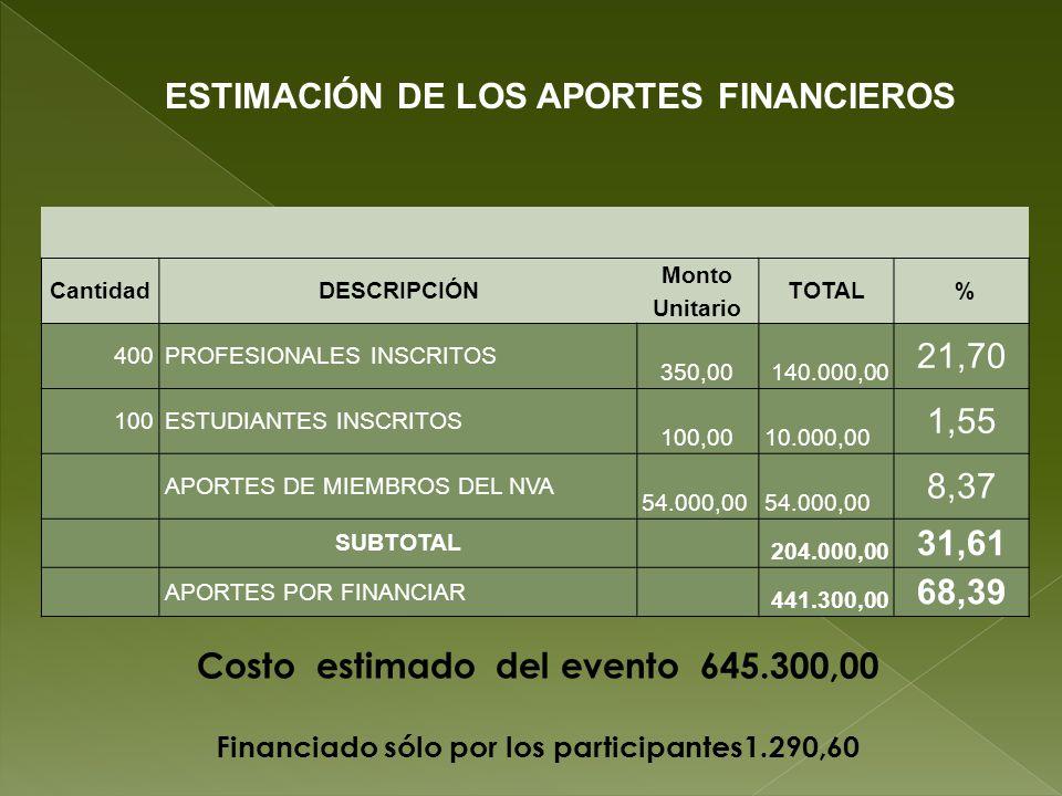 ESTIMACIÓN DE LOS APORTES FINANCIEROS
