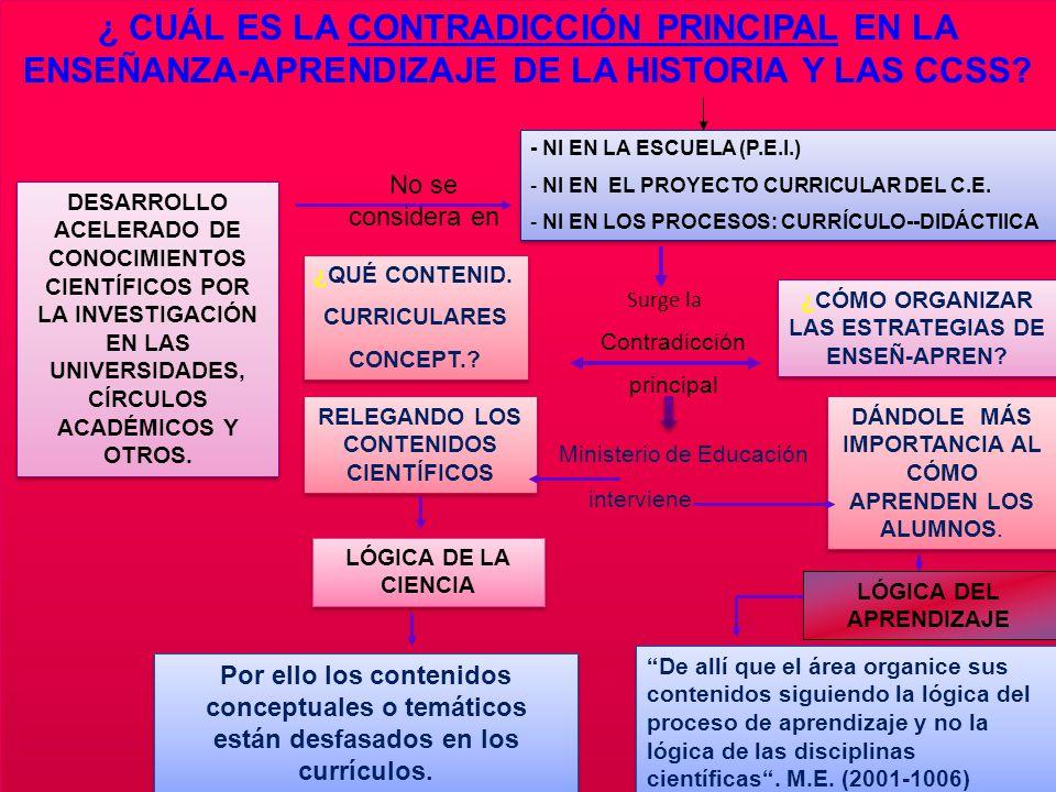 ¿CÓMO ORGANIZAR LAS ESTRATEGIAS DE ENSEÑ-APREN