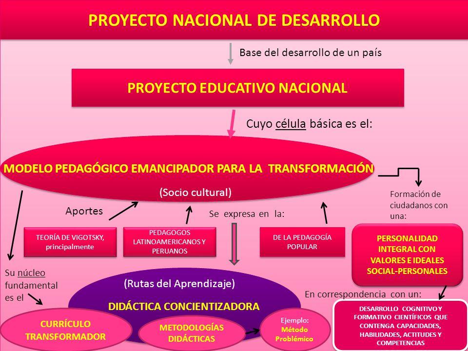 PROYECTO NACIONAL DE DESARROLLO