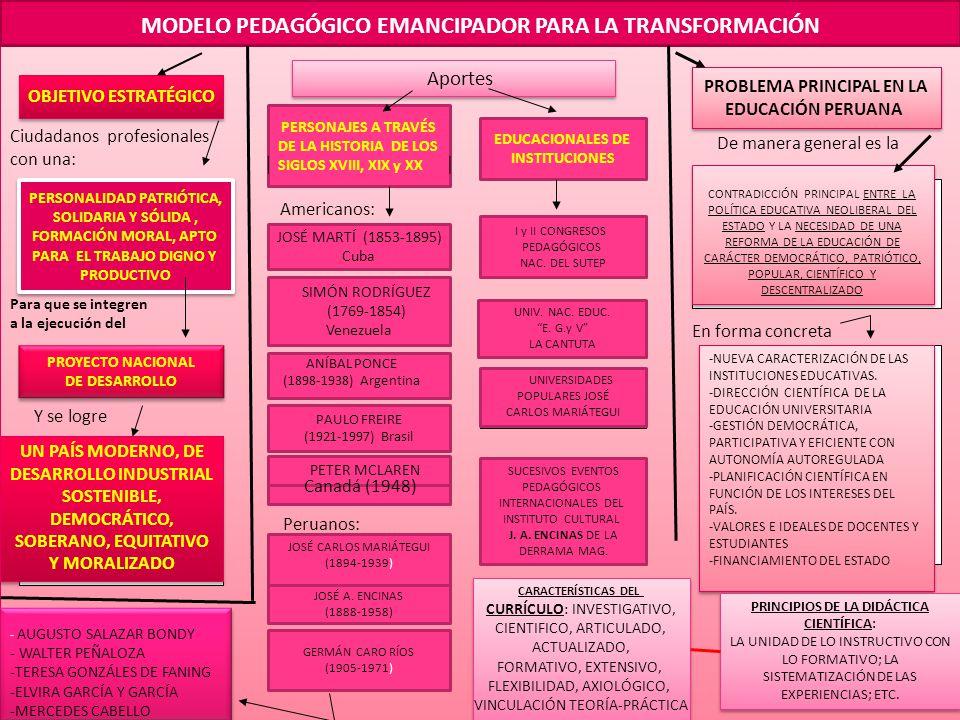 MODELO PEDAGÓGICO EMANCIPADOR PARA LA TRANSFORMACIÓN