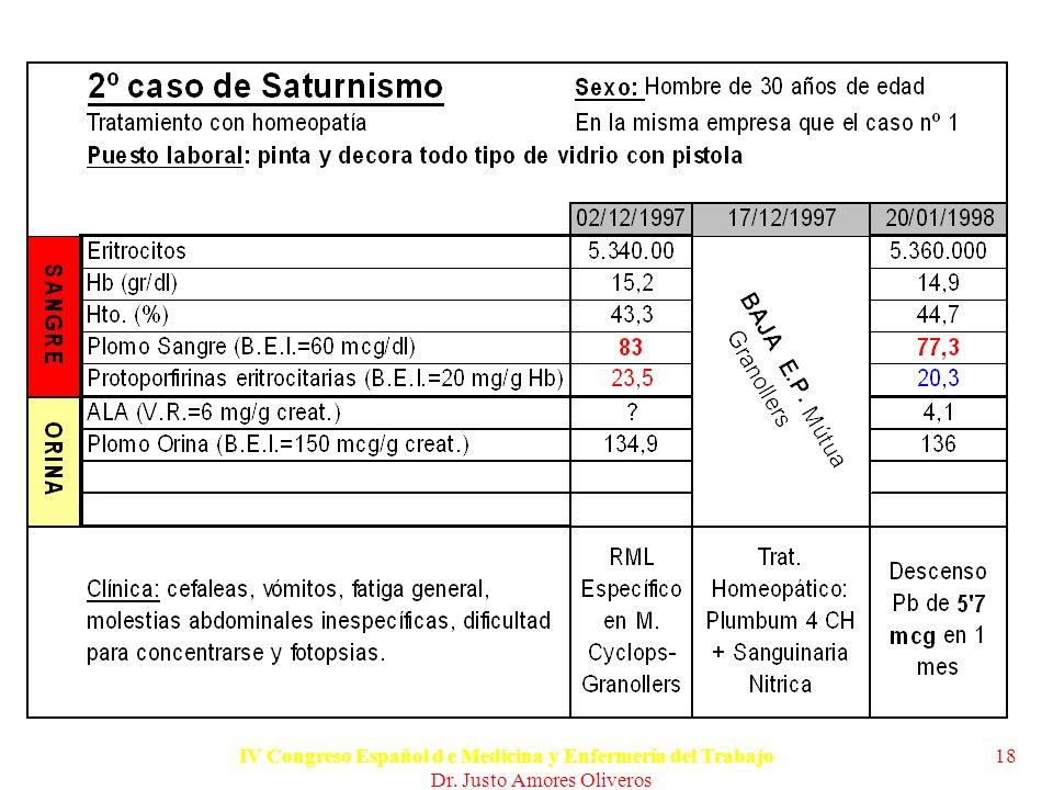 Trabajo presentado en el IV Congreso Español d e Medicina y Enfermería del Trabajo.