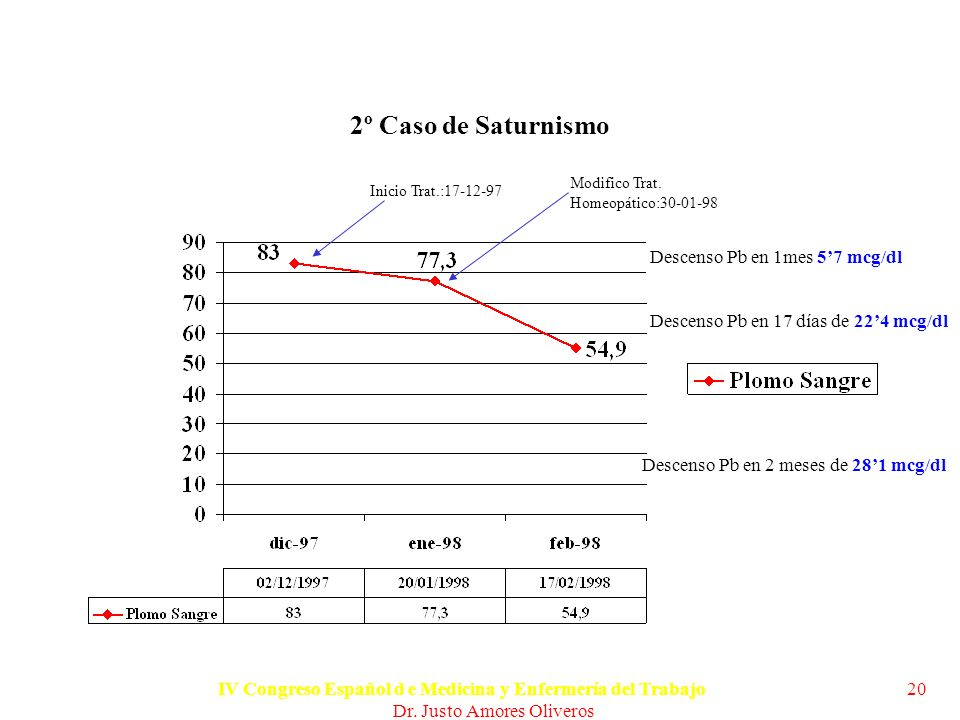 2º Caso de Saturnismo Descenso Pb en 1mes 5'7 mcg/dl
