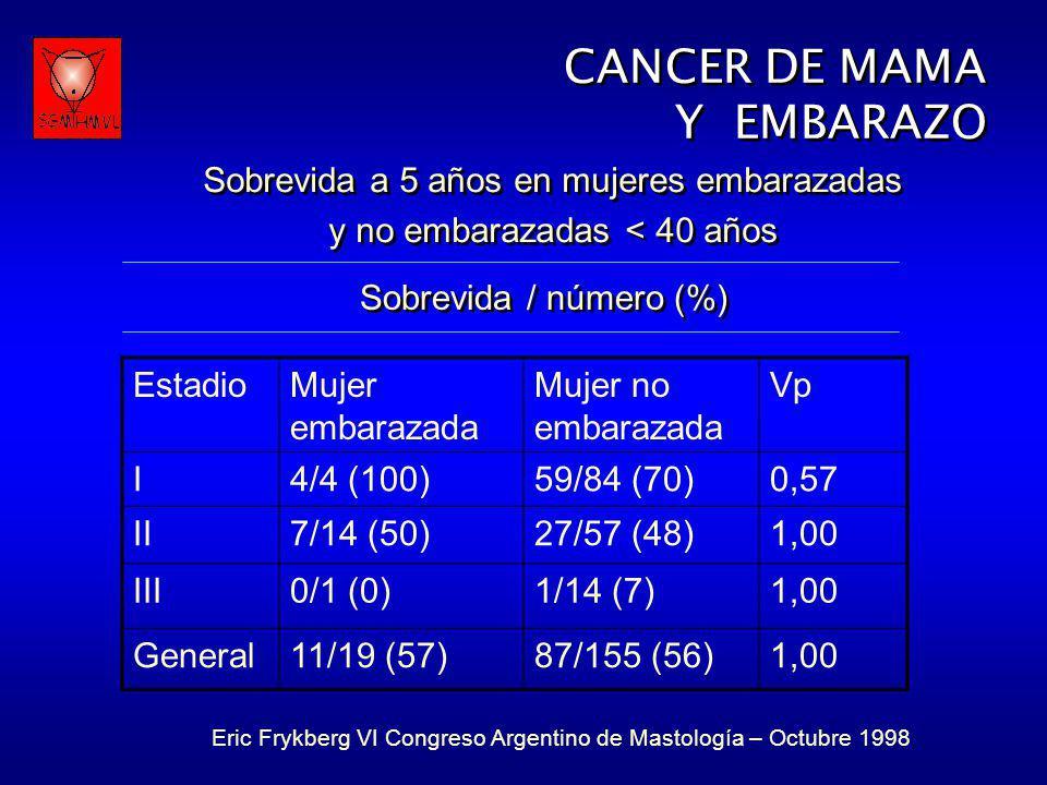 CANCER DE MAMA Y EMBARAZO Sobrevida a 5 años en mujeres embarazadas