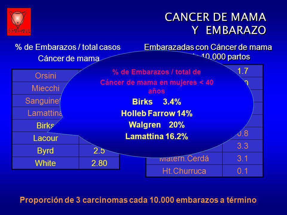 % de Embarazos / total de Cáncer de mama en mujeres < 40 años