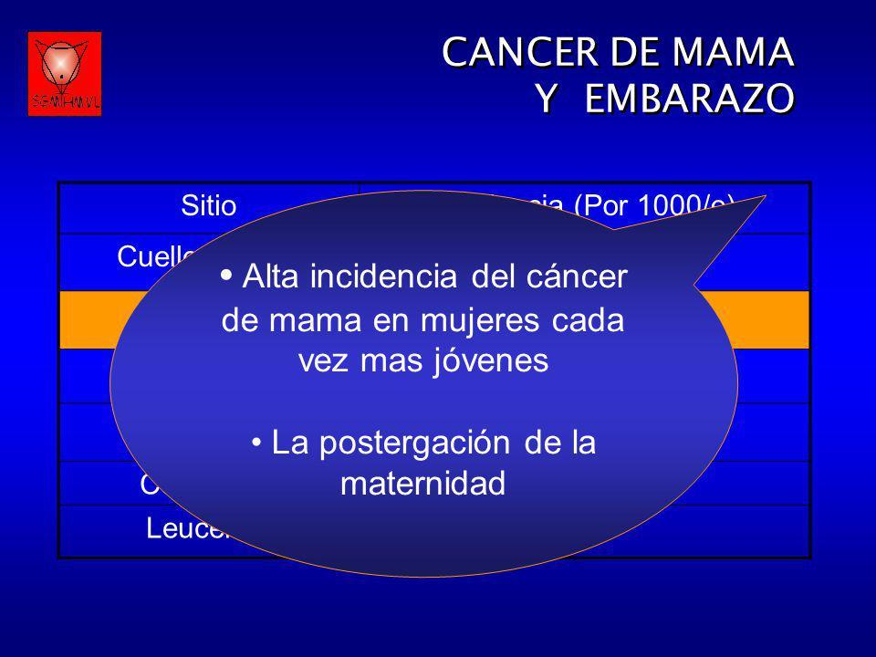Alta incidencia del cáncer de mama en mujeres cada vez mas jóvenes