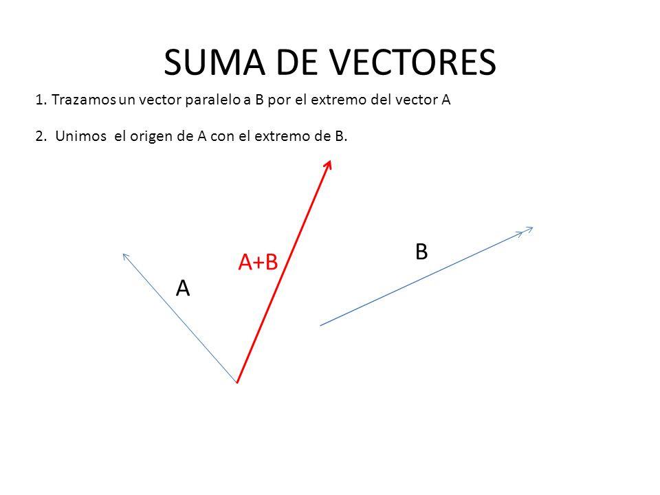 SUMA DE VECTORES 1. Trazamos un vector paralelo a B por el extremo del vector A. 2. Unimos el origen de A con el extremo de B.