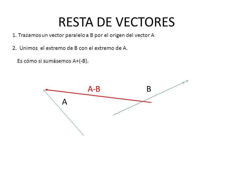 RESTA DE VECTORES B A-B A