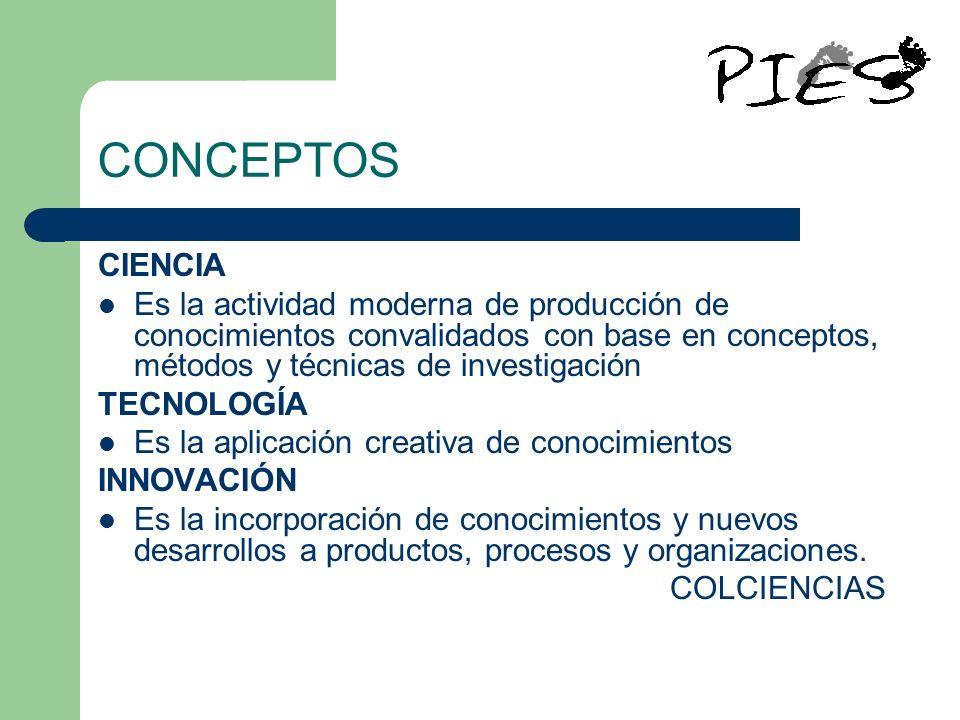 CONCEPTOS CIENCIA. Es la actividad moderna de producción de conocimientos convalidados con base en conceptos, métodos y técnicas de investigación.
