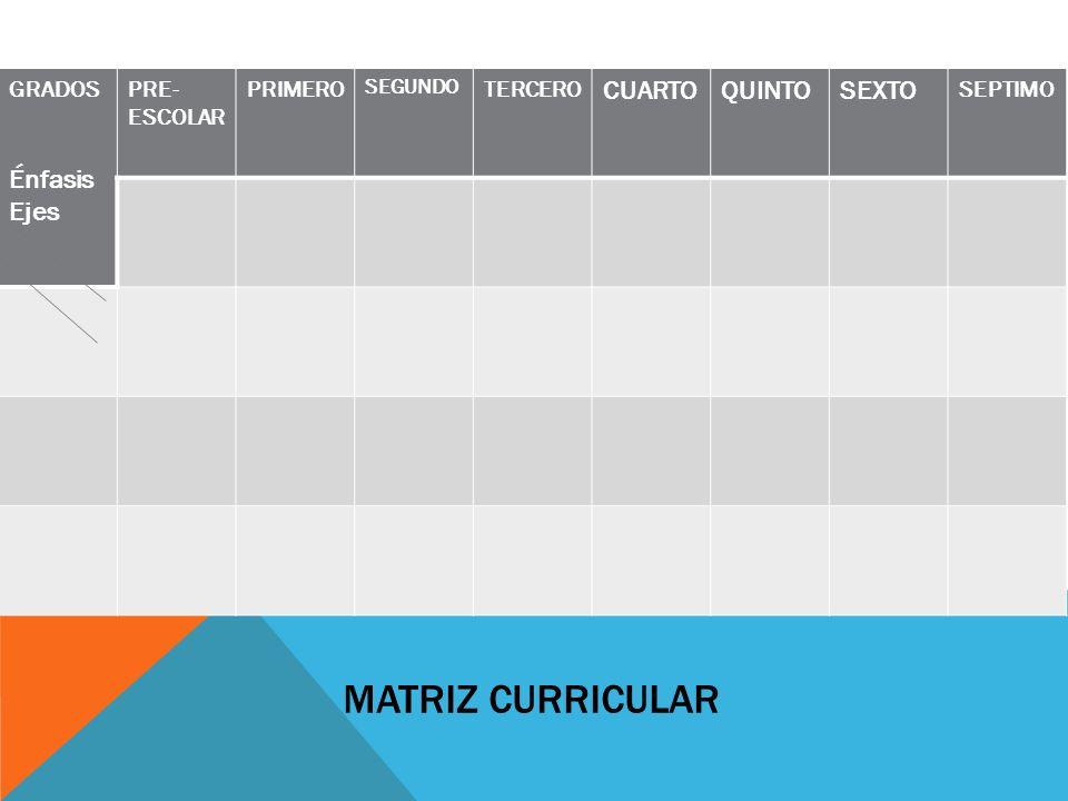 MATRIZ CURRICULAR Énfasis Ejes CUARTO QUINTO SEXTO GRADOS PRE-ESCOLAR