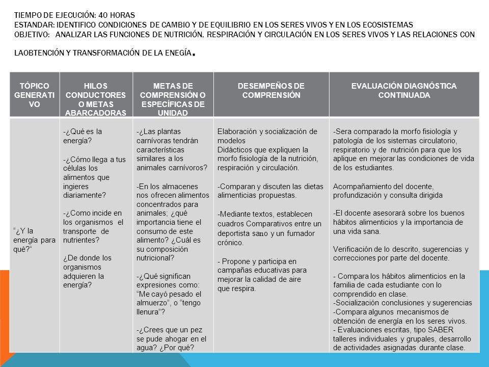 TIEMPO DE EJECUCIÓN: 40 HORAS ESTANDAR: IDENTIFICO CONDICIONES DE CAMBIO Y DE EQUILIBRIO EN LOS SERES VIVOS Y EN LOS ECOSISTEMAS OBJETIVO: ANALIZAR LAS FUNCIONES DE NUTRICIÓN, RESPIRACIÓN Y CIRCULACIÓN EN LOS SERES VIVOS Y LAS RELACIONES CON LAOBTENCIÓN Y TRANSFORMACIÓN DE LA ENEGÍA.