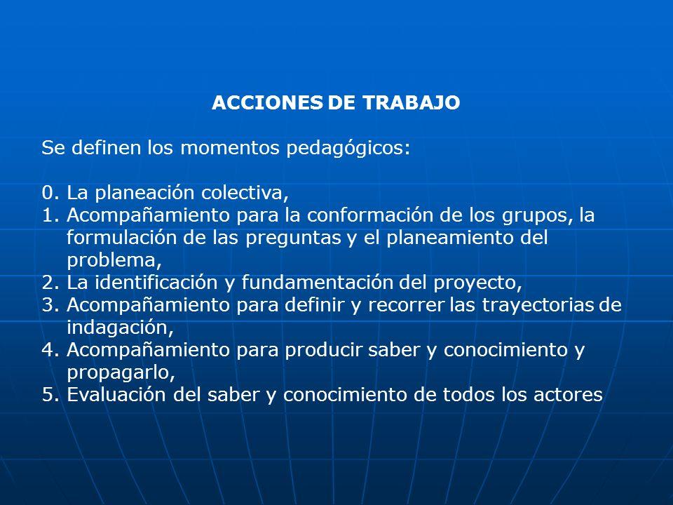 ACCIONES DE TRABAJO Se definen los momentos pedagógicos: 0. La planeación colectiva,