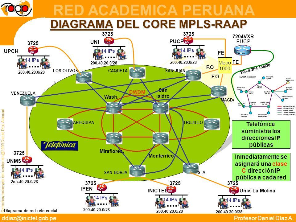 DIAGRAMA DEL CORE MPLS-RAAP
