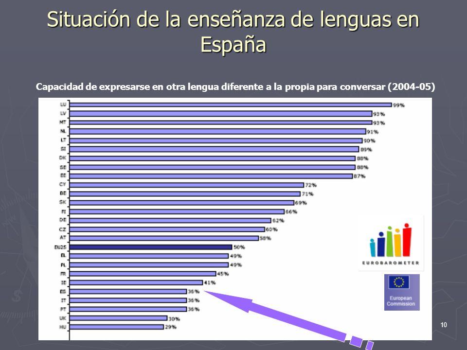 Situación de la enseñanza de lenguas en España