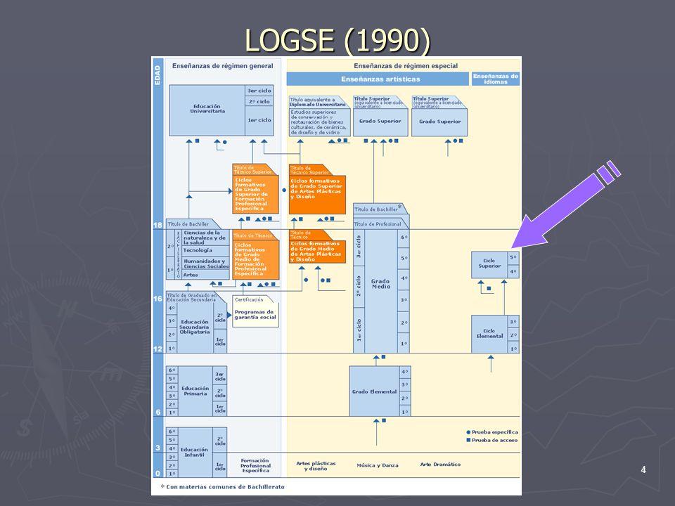 LOGSE (1990)