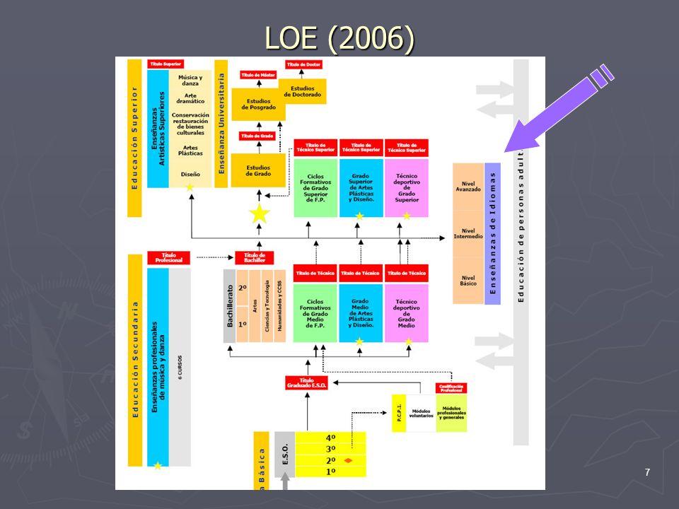 LOE (2006)