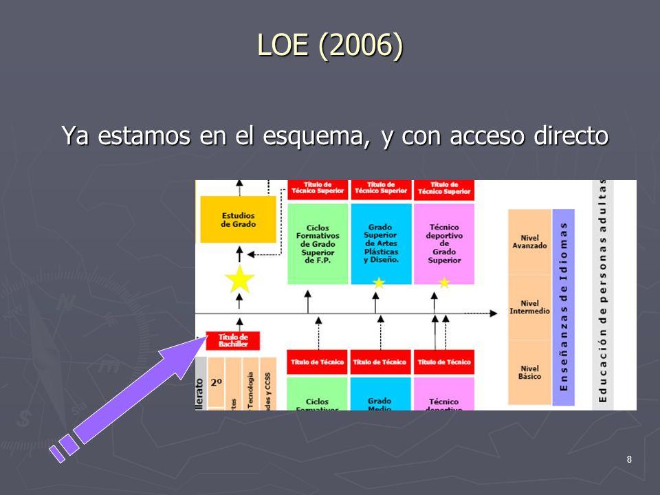 LOE (2006) Ya estamos en el esquema, y con acceso directo