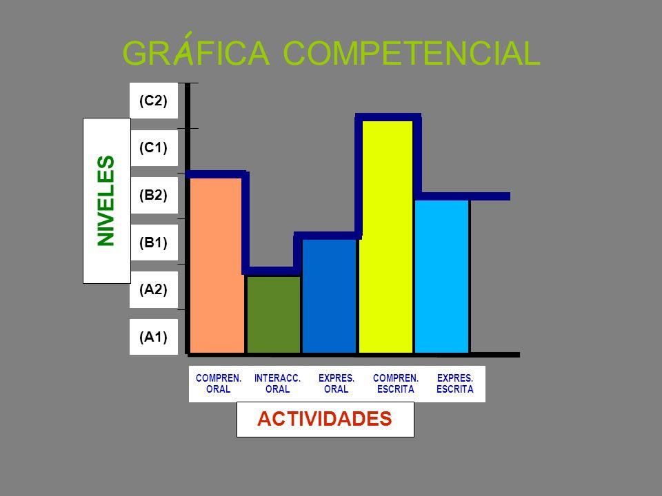 GRÁFICA COMPETENCIAL NIVELES ACTIVIDADES (C2) (C1) (B2) (B1) (A2) (A1)