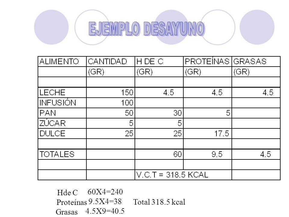 EJEMPLO DESAYUNO 60X4=240 Hde C 9.5X4=38 Proteínas 4.5X9=40.5 Grasas