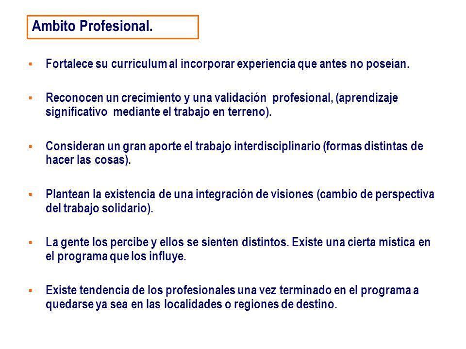 Ambito Profesional. Fortalece su curriculum al incorporar experiencia que antes no poseían.