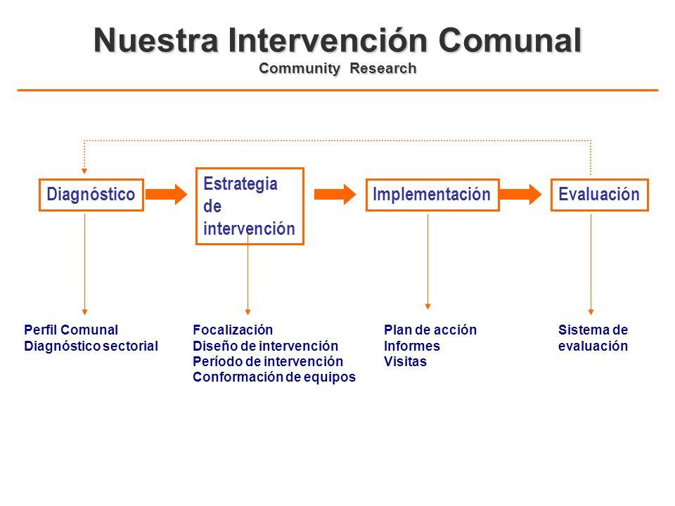 Nuestra Intervención Comunal Community Research