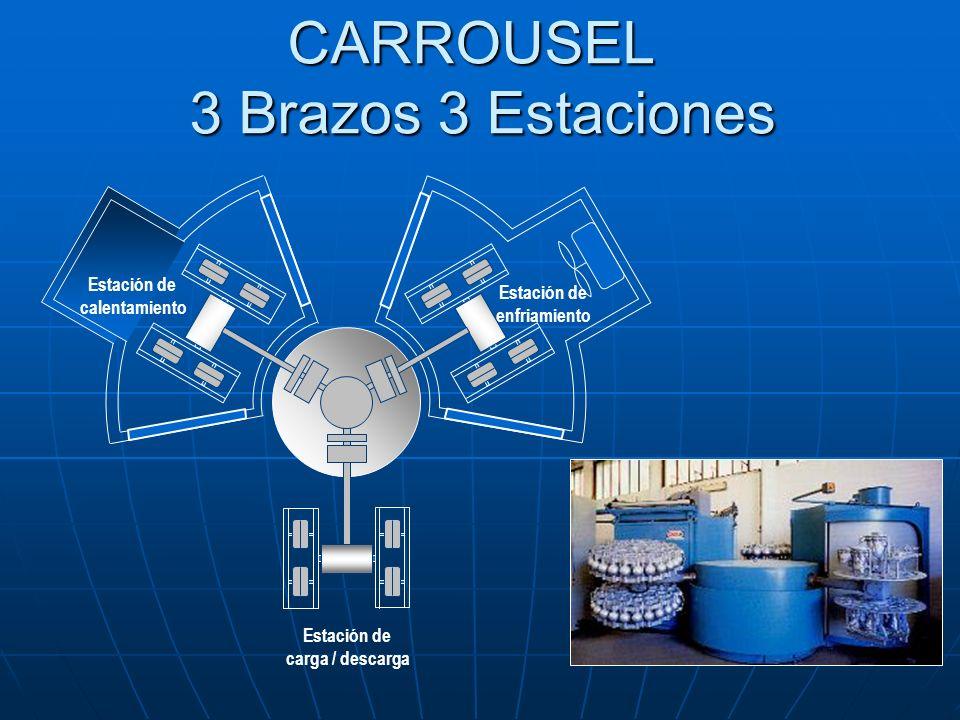 CARROUSEL 3 Brazos 3 Estaciones