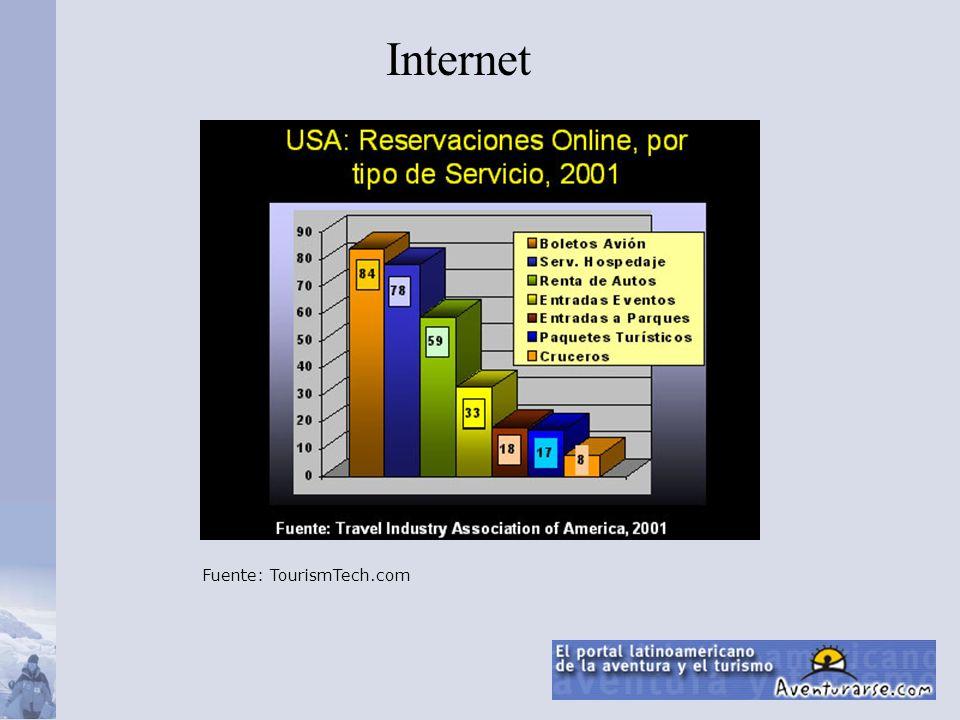 Internet Fuente: TourismTech.com