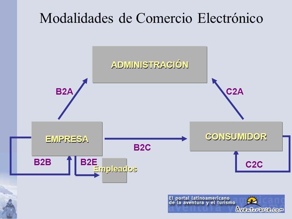 Modalidades de Comercio Electrónico