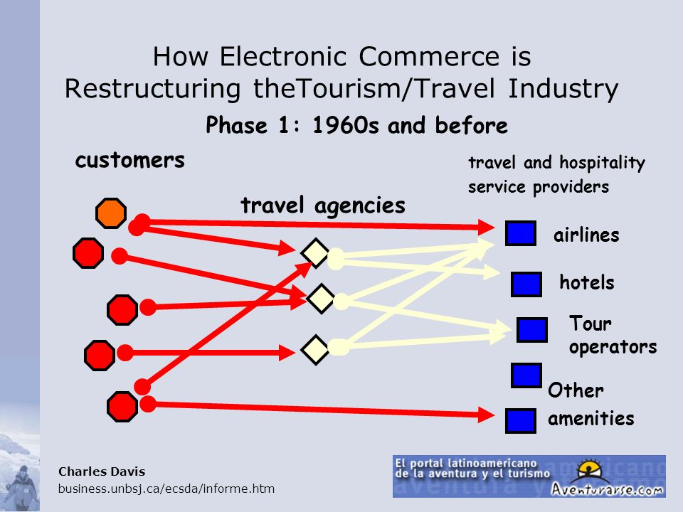 How Electronic Commerce is Restructuring theTourism/Travel Industry