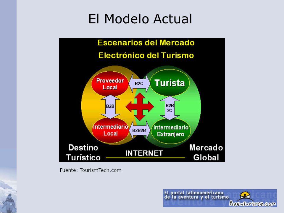 El Modelo Actual Fuente: TourismTech.com
