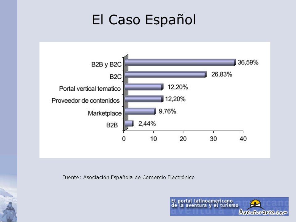 El Caso Español Fuente: Asociación Española de Comercio Electrónico