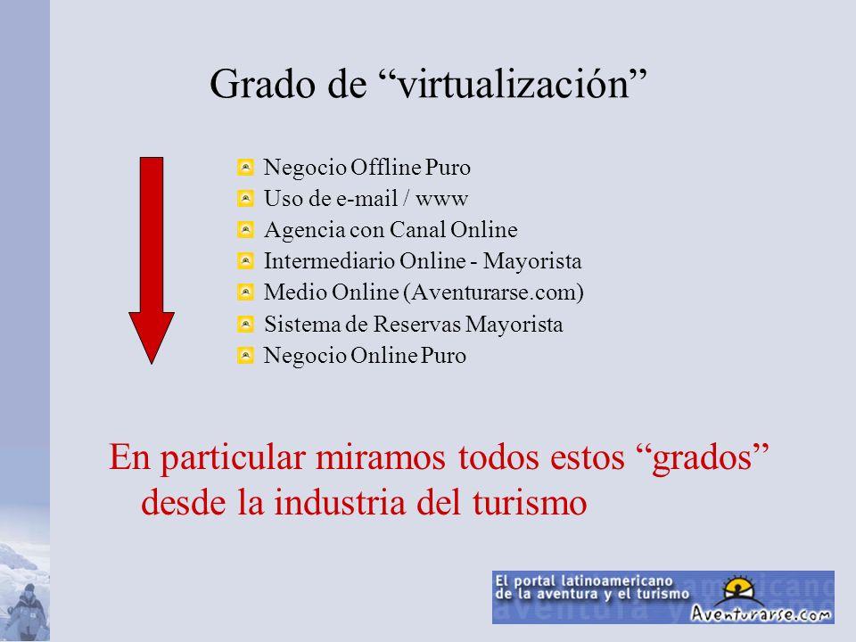 Grado de virtualización