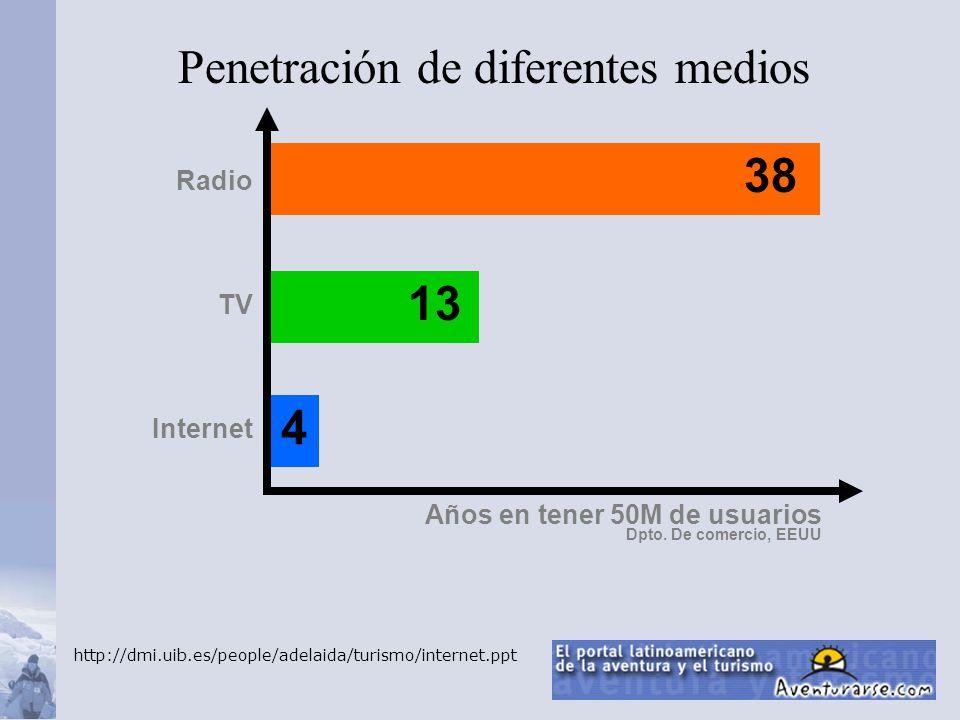 Penetración de diferentes medios