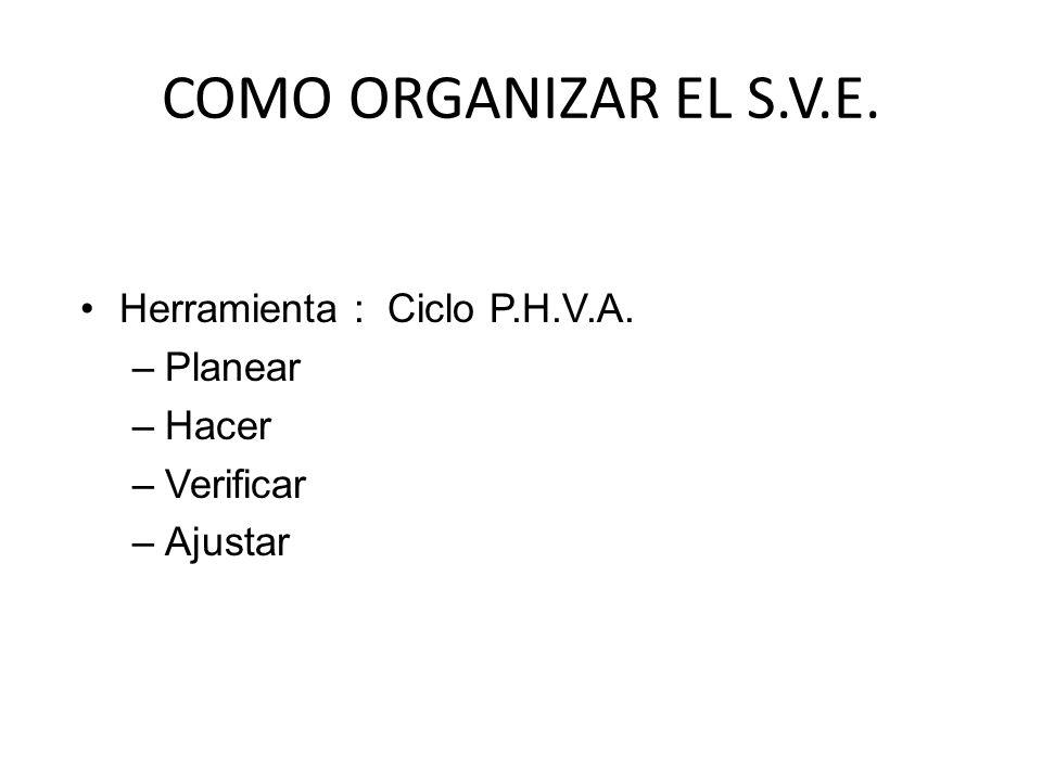 COMO ORGANIZAR EL S.V.E. Herramienta : Ciclo P.H.V.A. Planear Hacer
