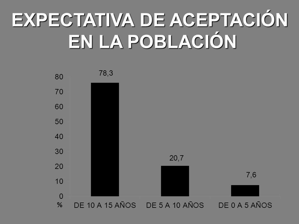 EXPECTATIVA DE ACEPTACIÓN