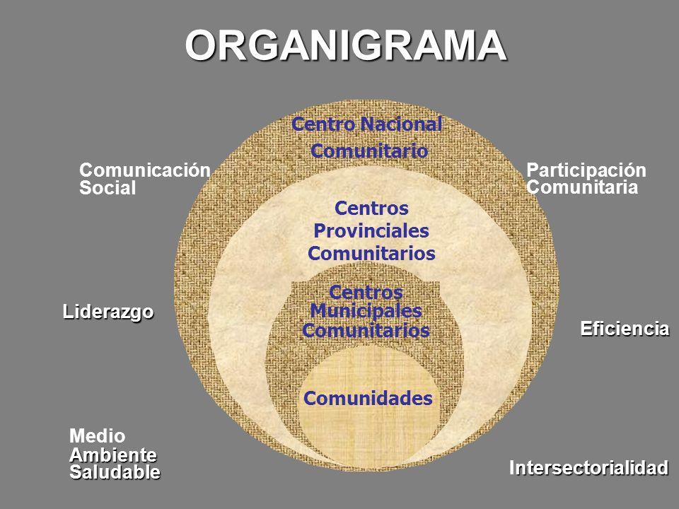 Centros Provinciales Comunitarios