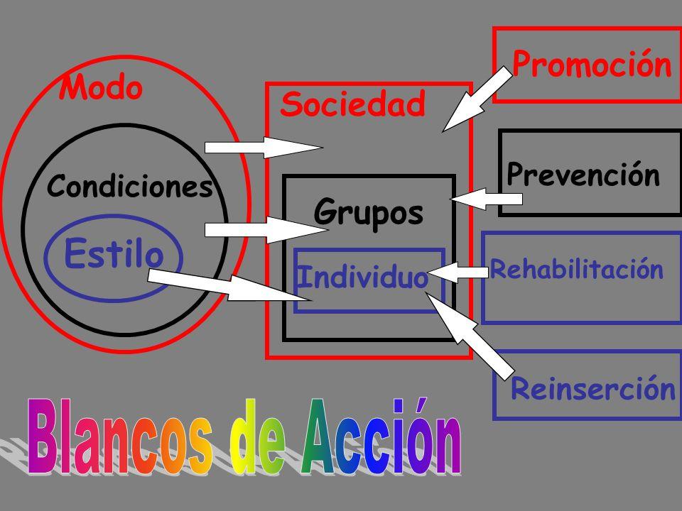 Estilo Promoción Modo Sociedad Grupos Blancos de Acción Prevención