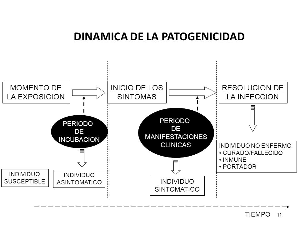 DINAMICA DE LA PATOGENICIDAD