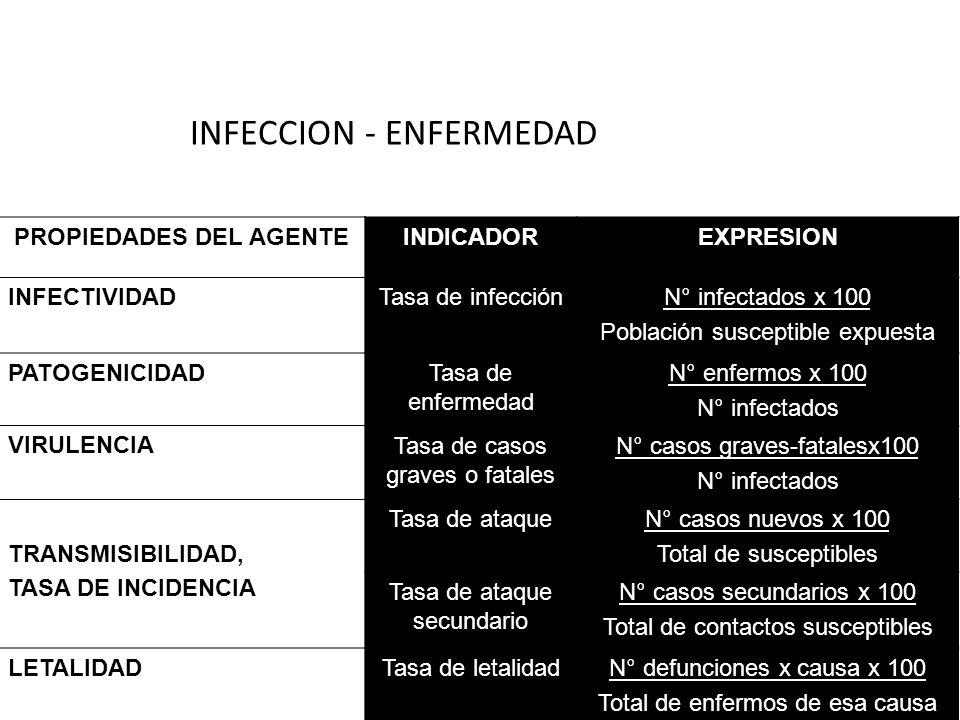INFECCION - ENFERMEDAD