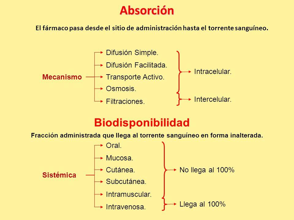 Absorción Biodisponibilidad Difusión Simple. Difusión Facilitada.