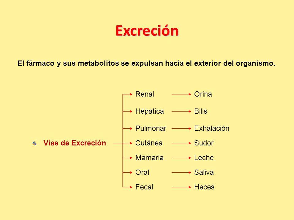 Excreción El fármaco y sus metabolitos se expulsan hacia el exterior del organismo. Renal. Orina.
