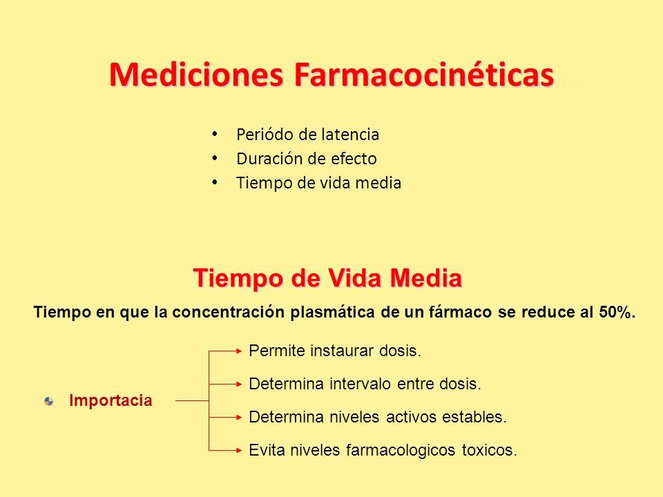 Mediciones Farmacocinéticas