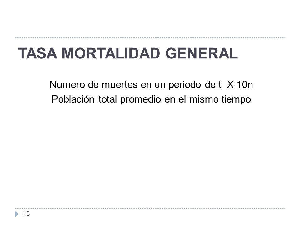 TASA MORTALIDAD GENERAL