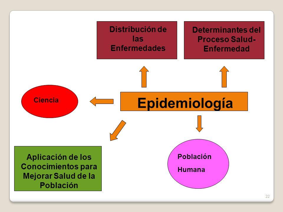 Epidemiología Distribución de las Enfermedades