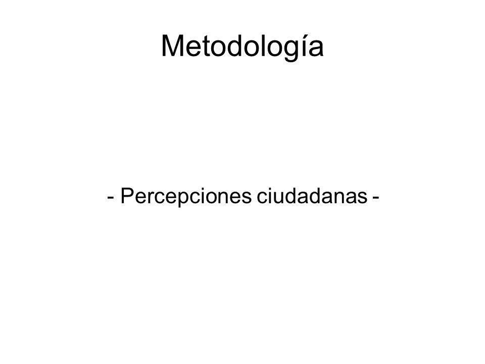 Metodología - Percepciones ciudadanas -