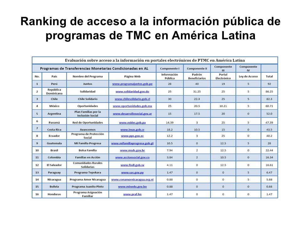 Ranking de acceso a la información pública de programas de TMC en América Latina