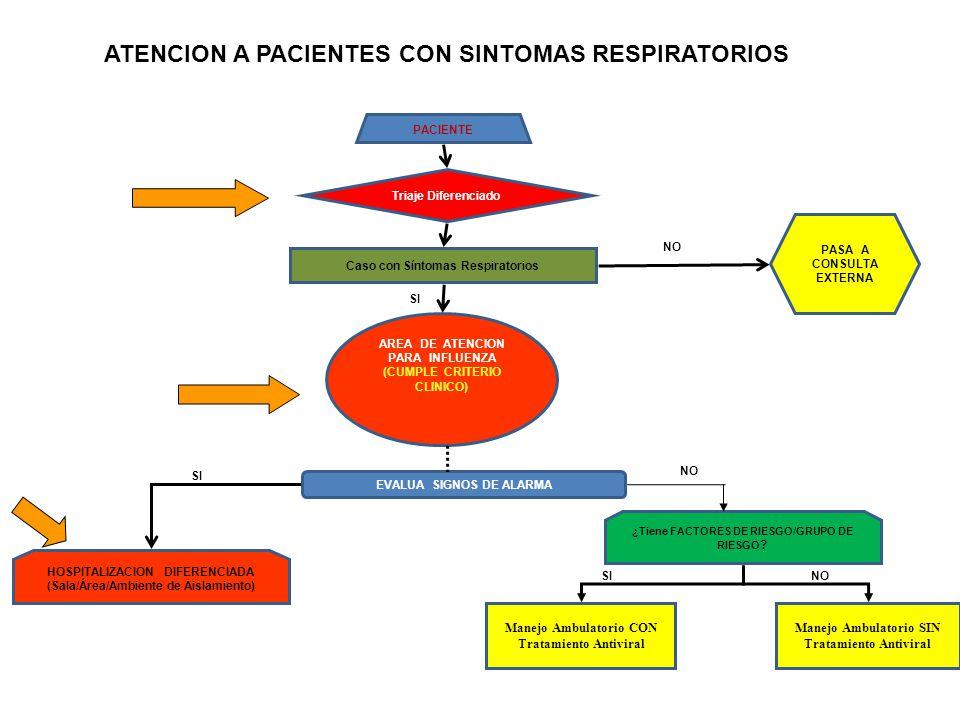 ATENCION A PACIENTES CON SINTOMAS RESPIRATORIOS
