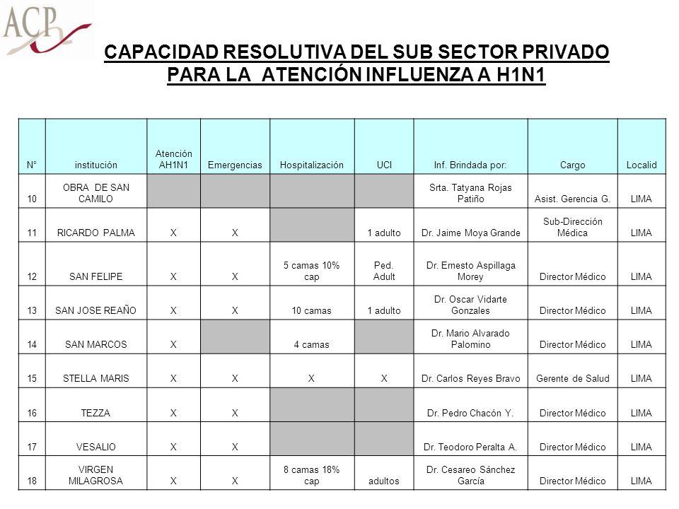 CAPACIDAD RESOLUTIVA DEL SUB SECTOR PRIVADO PARA LA ATENCIÓN INFLUENZA A H1N1