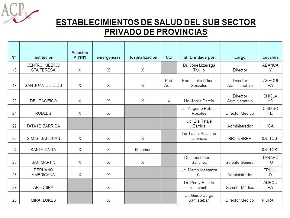 ESTABLECIMIENTOS DE SALUD DEL SUB SECTOR PRIVADO DE PROVINCIAS