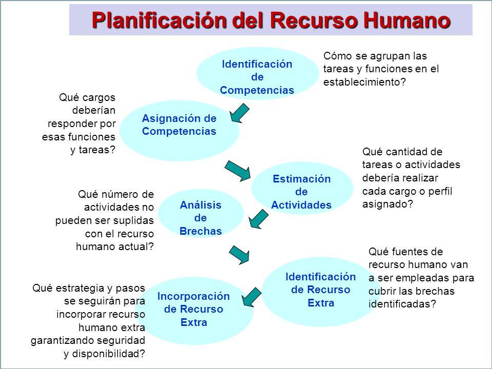 Planificación del Recurso Humano