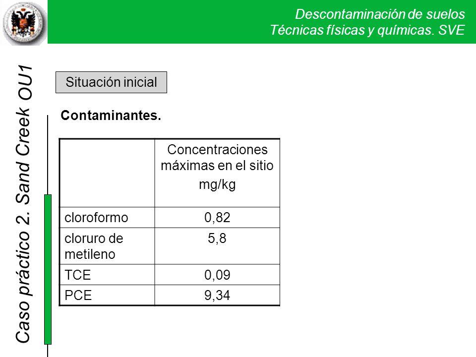 OU1 Situación inicial Contaminantes.